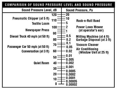 A comparison of some common 'sounds' to compare sound pressure levels