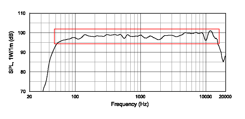 The frequency response chart of a speaker